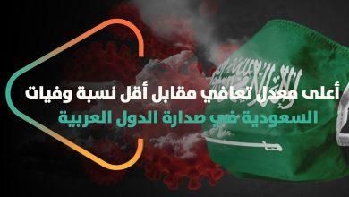 صورة السعودية تسجل أعلى معدل شفاء من كورونا